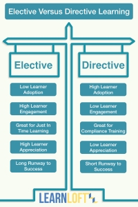 Elective Vs Directive Learning.001.png.001[1]