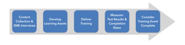 Training Development Meth